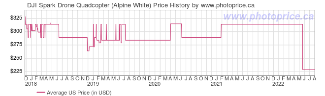 US Price History Graph for DJI Spark Drone Quadcopter (Alpine White)