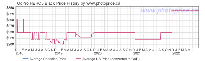 Price History Graph for GoPro HERO5 Black