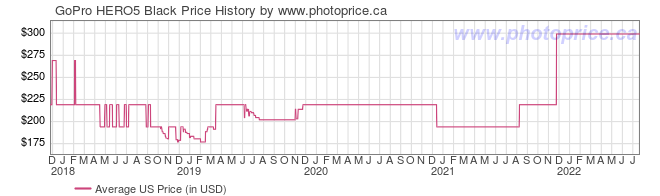 US Price History Graph for GoPro HERO5 Black