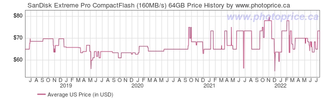 US Price History Graph for SanDisk Extreme Pro CompactFlash (160MB/s) 64GB