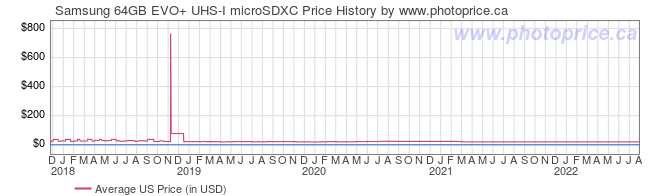 US Price History Graph for Samsung 64GB EVO+ UHS-I microSDXC