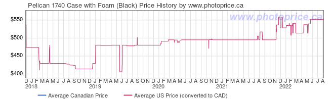 Price History Graph for Pelican 1740 Case with Foam (Black)