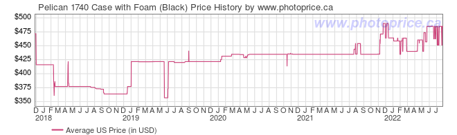 US Price History Graph for Pelican 1740 Case with Foam (Black)