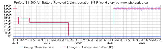 Price History Graph for Profoto B1 500 Air Battery-Powered 2-Light Location Kit