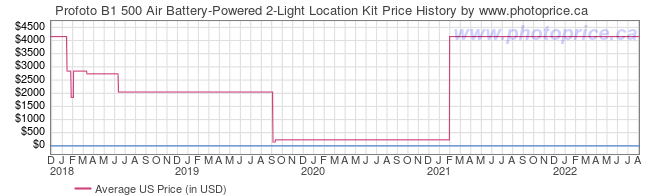 US Price History Graph for Profoto B1 500 Air Battery-Powered 2-Light Location Kit