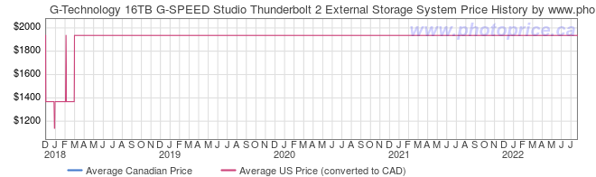 Price History Graph for G-Technology 16TB G-SPEED Studio Thunderbolt 2 External Storage System
