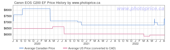Price History Graph for Canon EOS C200 EF