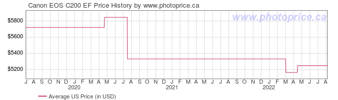 US Price History Graph for Canon EOS C200 EF
