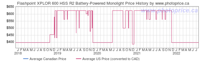 Price History Graph for Flashpoint XPLOR 600 HSS R2 Battery-Powered Monolight