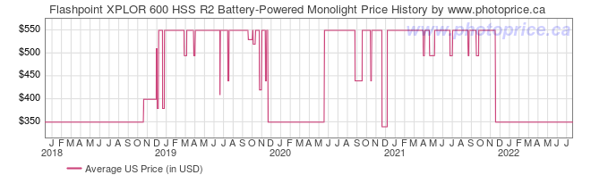 US Price History Graph for Flashpoint XPLOR 600 HSS R2 Battery-Powered Monolight