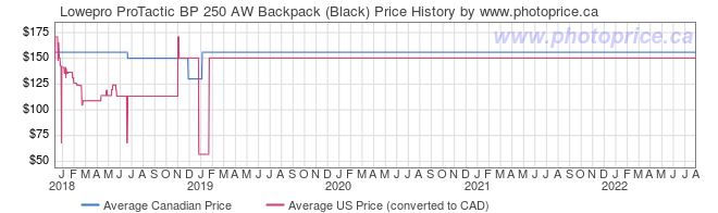 Price History Graph for Lowepro ProTactic BP 250 AW Backpack (Black)