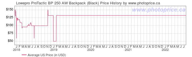 US Price History Graph for Lowepro ProTactic BP 250 AW Backpack (Black)