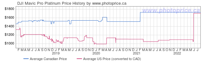 Price History Graph for DJI Mavic Pro Platinum