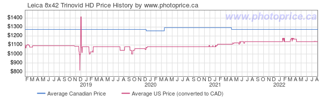 Price History Graph for Leica 8x42 Trinovid HD