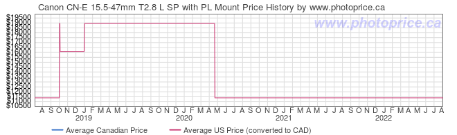 Price History Graph for Canon CN-E 15.5-47mm T2.8 L SP with PL Mount