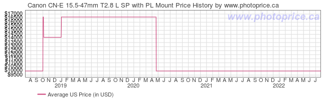 US Price History Graph for Canon CN-E 15.5-47mm T2.8 L SP with PL Mount