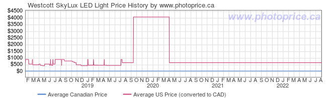 Price History Graph for Westcott SkyLux LED Light
