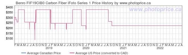 Price History Graph for Benro FIF19CIB0 Carbon Fiber iFoto Series 1