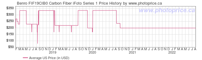US Price History Graph for Benro FIF19CIB0 Carbon Fiber iFoto Series 1
