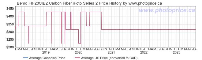Price History Graph for Benro FIF28CIB2 Carbon Fiber iFoto Series 2
