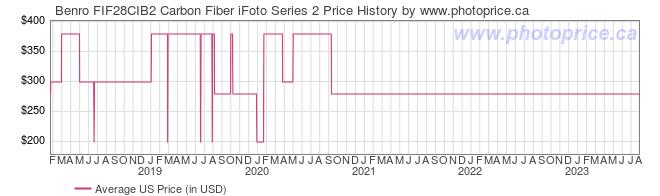 US Price History Graph for Benro FIF28CIB2 Carbon Fiber iFoto Series 2