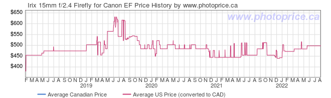 Price History Graph for Irix 15mm f/2.4 Firefly for Canon EF