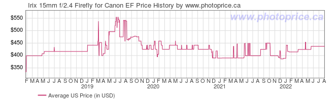 US Price History Graph for Irix 15mm f/2.4 Firefly for Canon EF