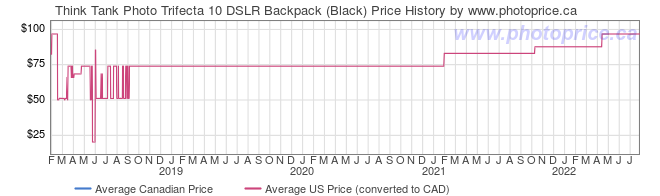Price History Graph for Think Tank Photo Trifecta 10 DSLR Backpack (Black)