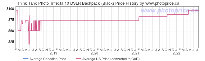 Price History Graph for Think Tank Trifecta 10 DSLR Backpack (Black)