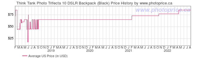 US Price History Graph for Think Tank Trifecta 10 DSLR Backpack (Black)