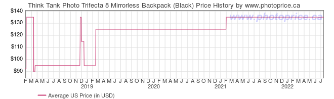 US Price History Graph for Think Tank Trifecta 8 Mirrorless Backpack (Black)
