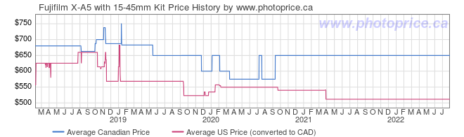 Price History Graph for Fujifilm X-A5 with 15-45mm Kit