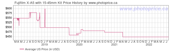 US Price History Graph for Fujifilm X-A5 with 15-45mm Kit