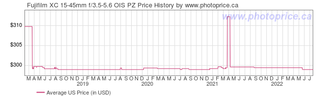 US Price History Graph for Fujifilm XC 15-45mm f/3.5-5.6 OIS PZ