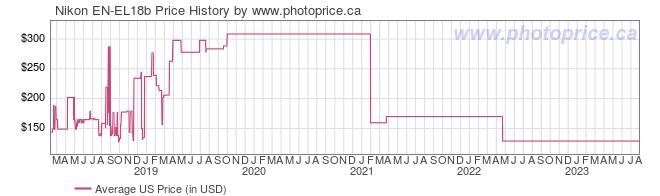 US Price History Graph for Nikon EN-EL18b