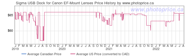 Price History Graph for Sigma USB Dock for Canon EF-Mount Lenses