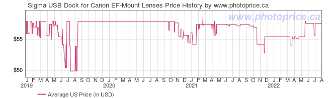 US Price History Graph for Sigma USB Dock for Canon EF-Mount Lenses
