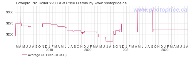 US Price History Graph for Lowepro Pro Roller x200 AW