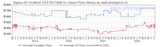 Price History Graph for Sigma Art 14-24mm f/2.8 DG HSM for Canon