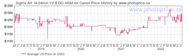 US Price History Graph for Sigma Art 14-24mm f/2.8 DG HSM for Canon