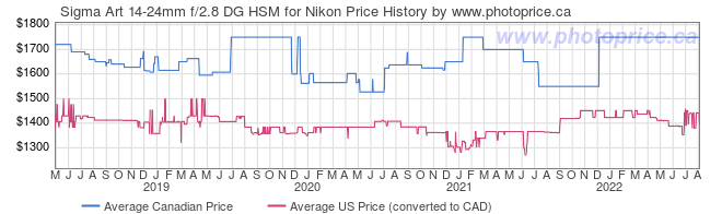 Price History Graph for Sigma Art 14-24mm f/2.8 DG HSM for Nikon