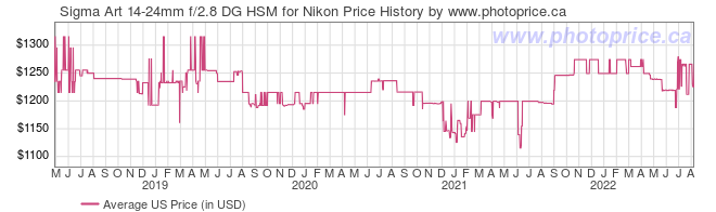 US Price History Graph for Sigma Art 14-24mm f/2.8 DG HSM for Nikon