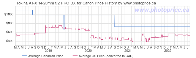 Price History Graph for Tokina AT-X 14-20mm f/2 PRO DX for Canon