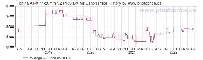US Price History Graph for Tokina AT-X 14-20mm f/2 PRO DX for Canon