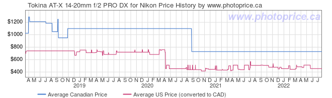 Price History Graph for Tokina AT-X 14-20mm f/2 PRO DX for Nikon