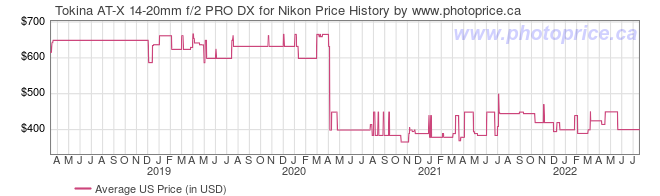 US Price History Graph for Tokina AT-X 14-20mm f/2 PRO DX for Nikon