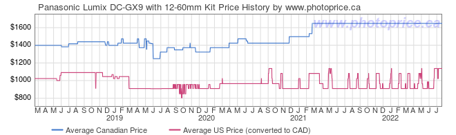 Price History Graph for Panasonic Lumix DC-GX9 with 12-60mm Kit