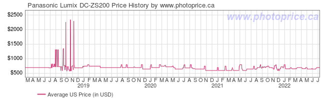 US Price History Graph for Panasonic Lumix DC-ZS200