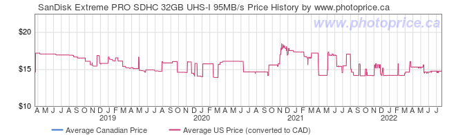 Price History Graph for SanDisk Extreme PRO SDHC 32GB UHS-I 95MB/s