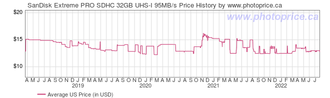 US Price History Graph for SanDisk Extreme PRO SDHC 32GB UHS-I 95MB/s